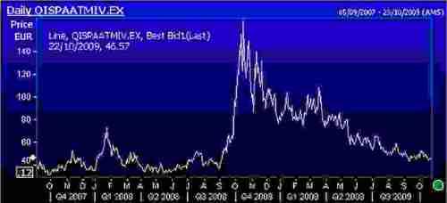 Beweeglijkheid (de volatiliteit) van het aandeel Arcelor Mittal