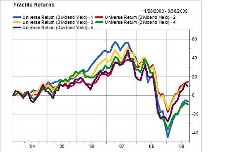 De cumulatieve rendementen van de dividendstrategie van kwintiel 1-5 (maandelijkse herbalancering, januari 2004-oktober 2009