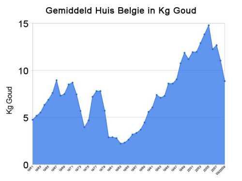 Gemiddeld huis in Belgie in Kg Goud