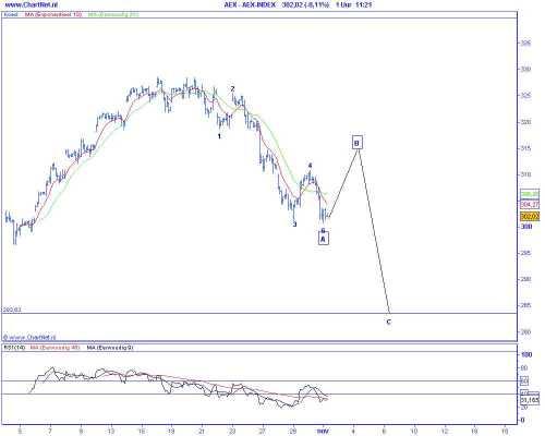Technische analyse van de AEX op 3 november 2009 (op basis van Elliot Wave) correctie naar 260 punten