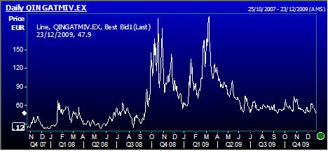 Beweeglijkheid (de volatiliteit) van het aandeel ING