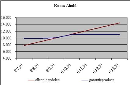 Collar vergeleken met het aandeel Ahold