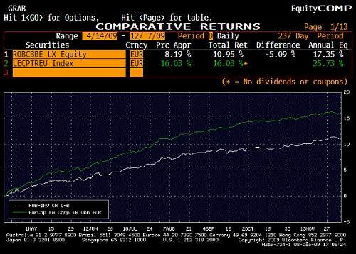 Robeco Investment Grade Corporate Bonds Fund