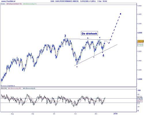 Technische analyse DAX op 15 december 2009 (op basis van Elliot Wave) wig