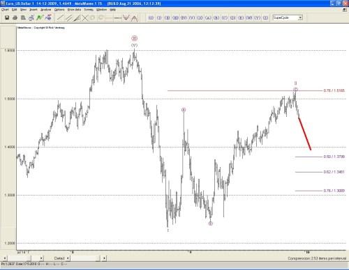 Technische analyse van de euro ten opzichte van de dollar op 16 december 2009
