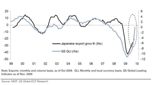 Goldman Sachs Global Leading Indicator