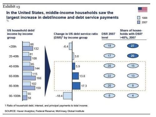 Ontwikkeling schuldenlast huishoudens