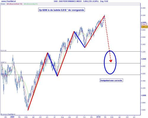Technische analyse DAX op 19 januari 2010 (op basis van Elliot Wave)