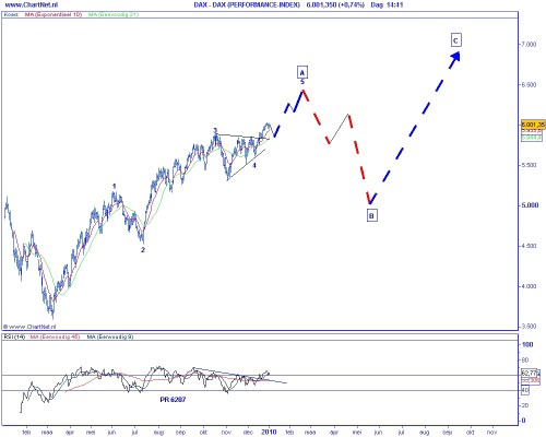 Technische analyse DAX op 5 januari 2010 (Elliot Wave)