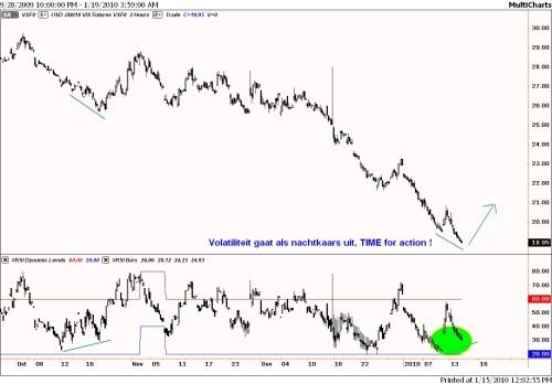 Volatiliteit VIX- index staat historisch laag