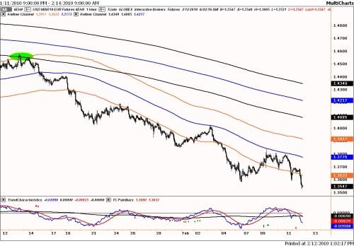 Technische analyse euro-dollar op 12 februari 2010