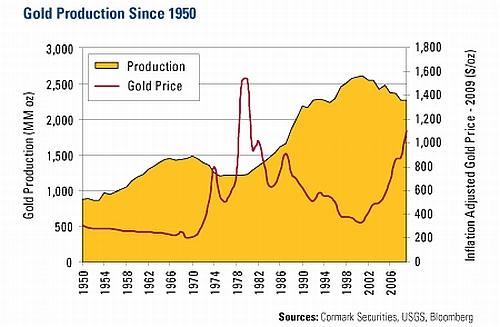Wereldwijde goudproductie sinds 1950