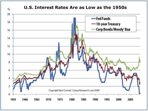rente VS sinds 1955