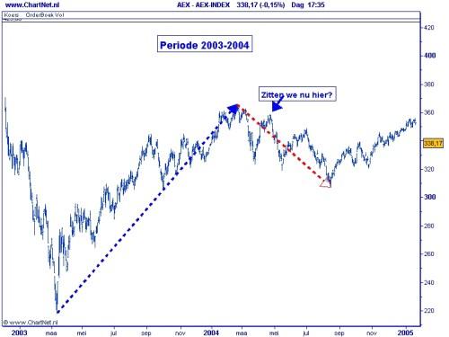 2010-03-09 AEX grafiek 1