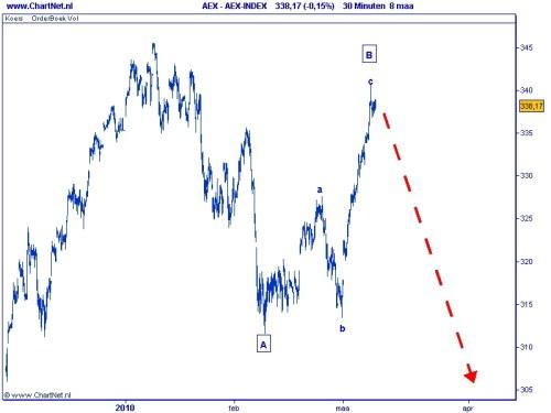 2010-03-09 AEX grafiek 2