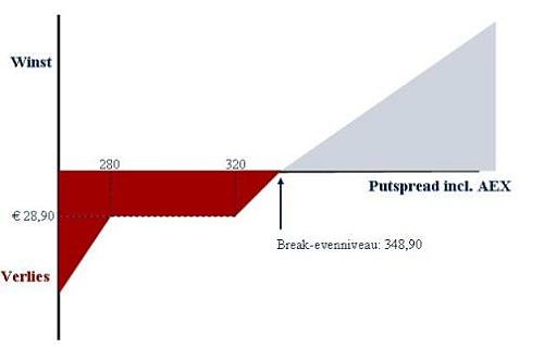 Putspread inclusief AEX