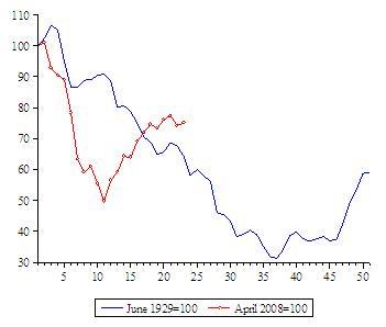 depressie update aandelenmarkten maart 2010