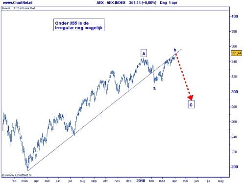 AEX TA Elliot Wave 7 april 2010 onder de 355 is irregular nog mogelijk