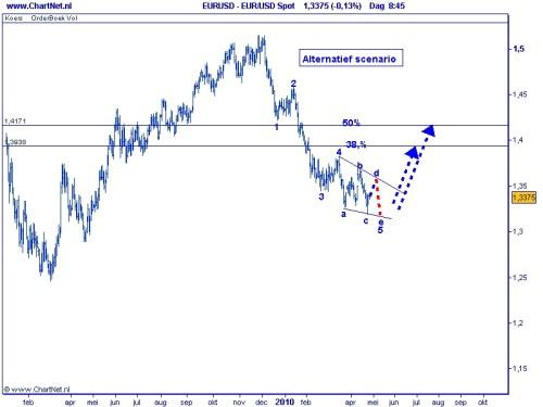 Euro-dollar wig 27 april 2010