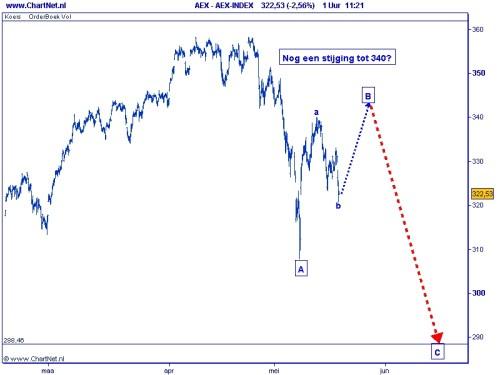 AEX TA grafiek 1 18 mei 2010