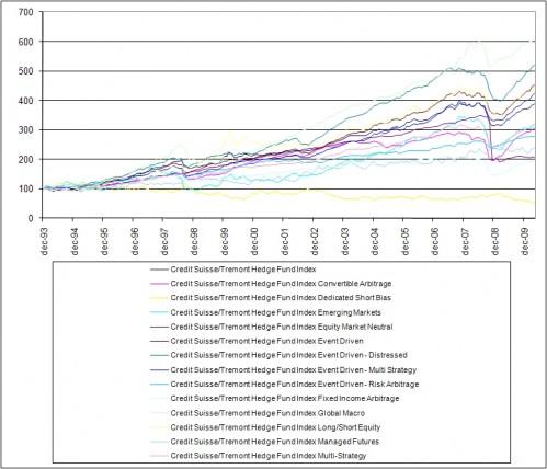 Credit Suisse Tremont Hedge fonds strategieën – januari 1994 – april 2010