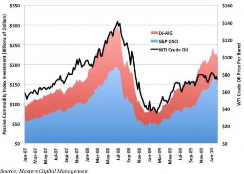 Financiële vraag naar future-contracten in de crude oil markt domineert prijs