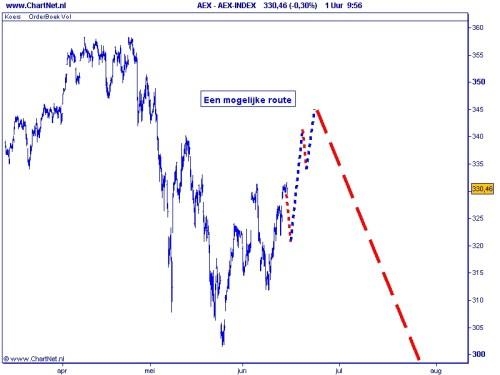 AEX 15 juni 2010 Het preferente scenario