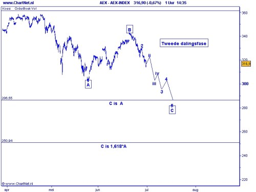 AEX tweede dalingsfase 30 juni 2010