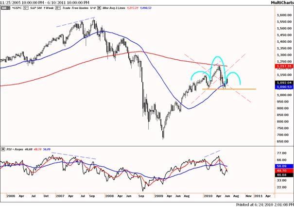 S&P 500 op weekbasis: kopschouder?
