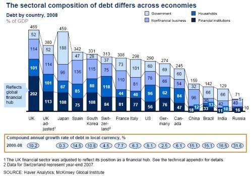 sectorale samenstelling van schuld in verschillende landen