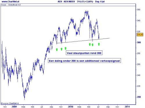 AEX TA 7 juli 2010 grafiek 1
