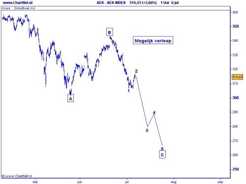 AEX TA 7 juli 2010 grafiek 2