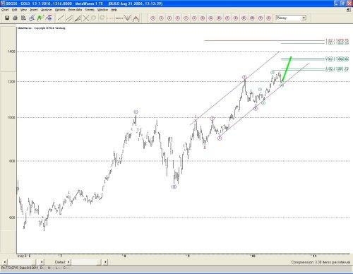 Technische analyse goudprijs 15 juli 2010