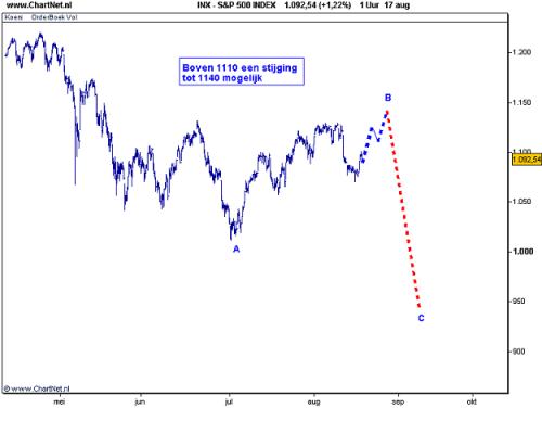 Amerikaanse S&P 500 18 augustus 2010
