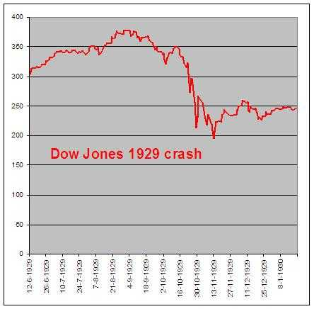Dow Jones crash 1929 grafiek