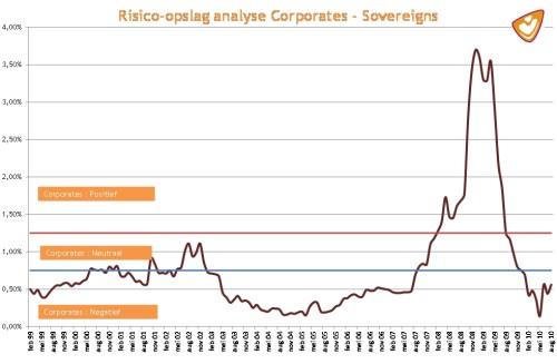 Risico-opslag van bedrijfsobligaties (corporates) ten opzichte van staatsobligaties (sovereigns)