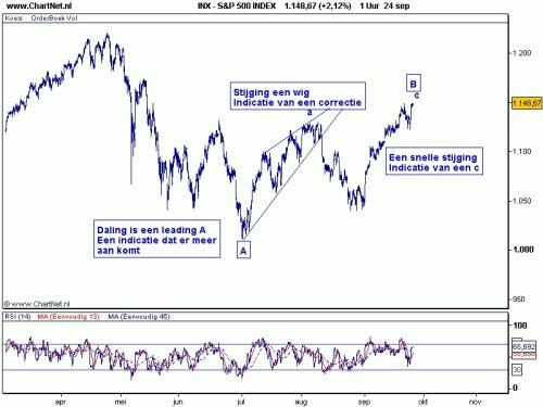 TA S&P 500 28 september 2010