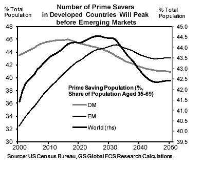Aantal spaarders piekt eerder in ontwikkelde landen dan in opkomende markten