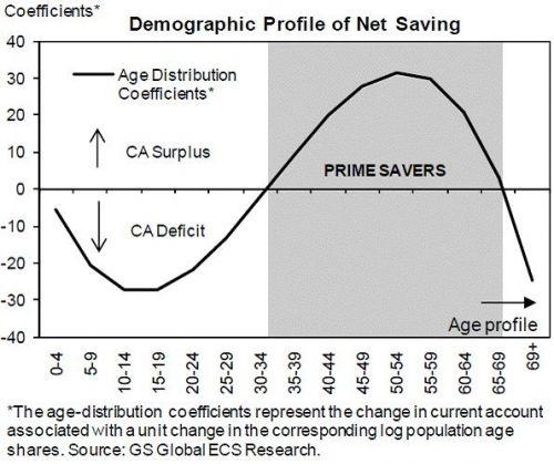 Demografisch profiel van netto besparingen