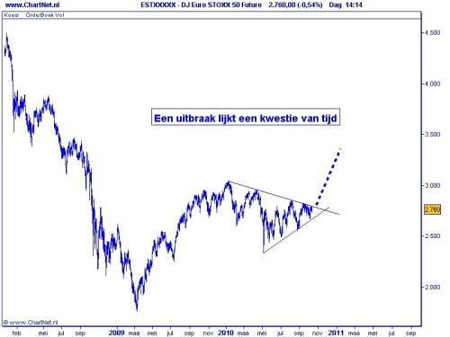 Eurostoxx 50 12 oktober 2010