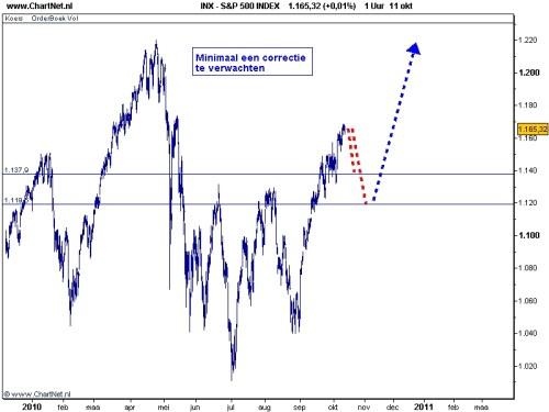 S&P 500 12 oktober 2010