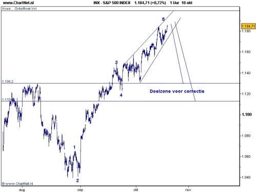 S&P 500 19 oktober 2010