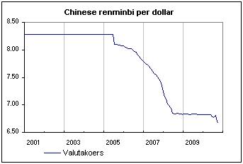 Chinese renminbi per dollar