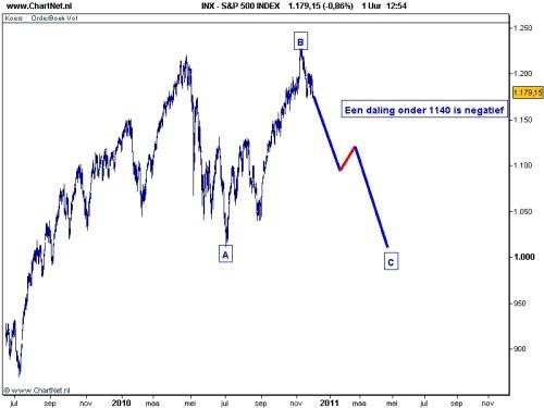 S&P 500 30 november 2010 grafiek 2