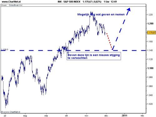 S&P 500 30 november 2010