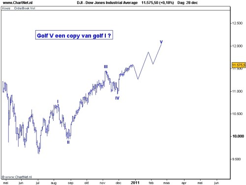TA Dow Jones 29 december 2010 grafiek 2