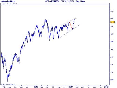 Technische Analyse AEX 14 december 2010
