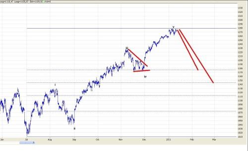 TA S&P500 12 januari 2011