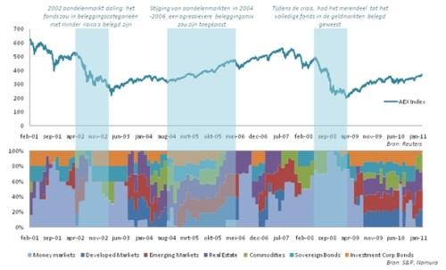 Grafiek Nomura Balanced Index Fund