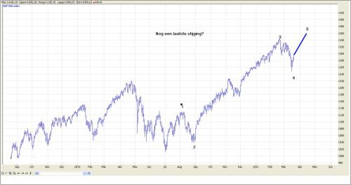TA S&P 500 23 maart 2011